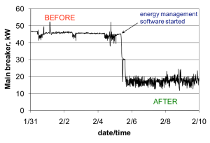 Before & After Energy Management Software Started